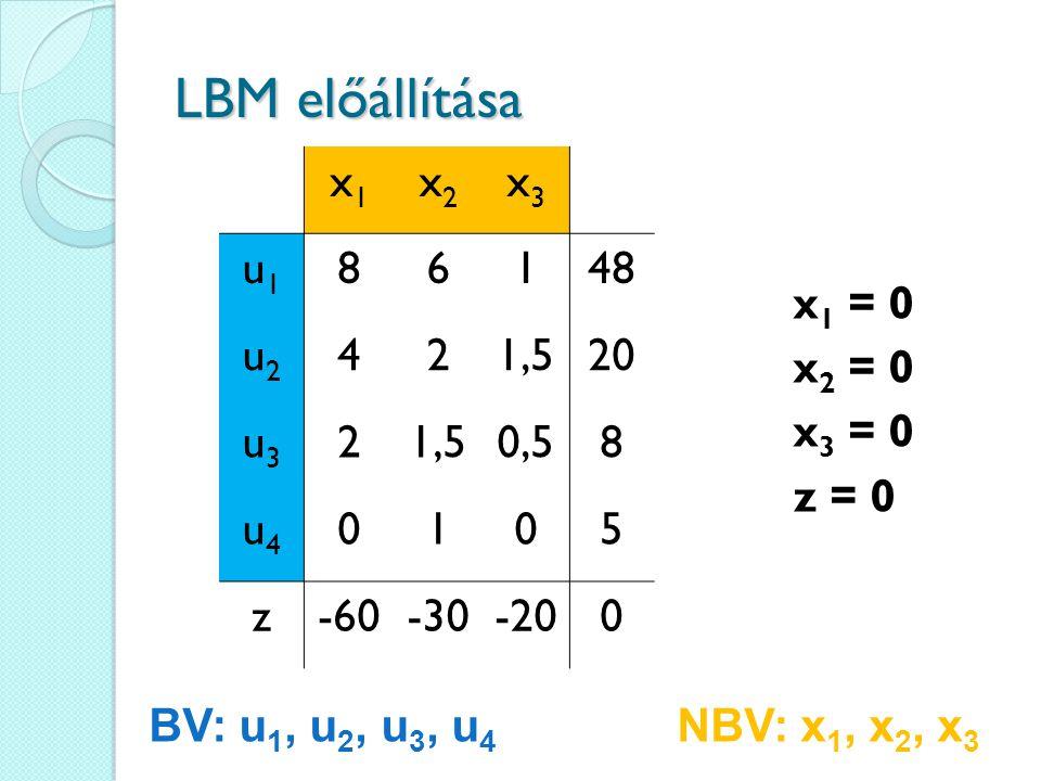 LBM előállítása x1x1 x2x2 x3x3 u1u1 86148 u2u2 421,520 u3u3 21,50,58 u4u4 0105 z-60-30-200 BV: u 1, u 2, u 3, u 4 NBV: x 1, x 2, x 3 x 1 = 0 x 2 = 0 x 3 = 0 z = 0