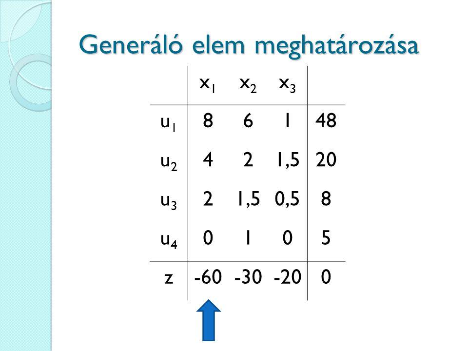 Generáló elem meghatározása x1x1 x2x2 x3x3 u1u1 86148 u2u2 421,520 u3u3 21,50,58 u4u4 0105 z-60-30-200