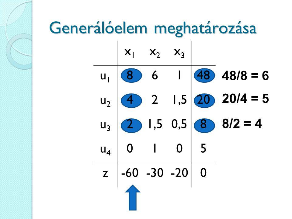 48/8 = 6 20/4 = 5 8/2 = 4 Generálóelem meghatározása x1x1 x2x2 x3x3 u1u1 86148 u2u2 421,520 u3u3 21,50,58 u4u4 0105 z-60-30-200