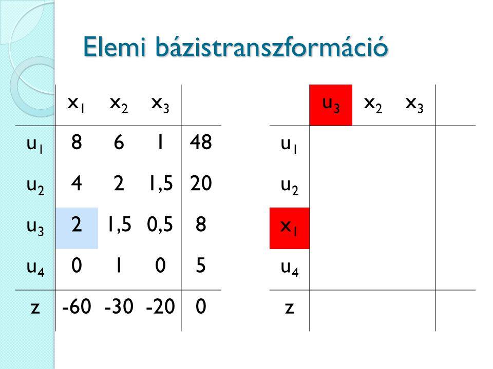 Elemi bázistranszformáció u3u3 x2x2 x3x3 u1u1 u2u2 x1x1 u4u4 z x1x1 x2x2 x3x3 u1u1 86148 u2u2 421,520 u3u3 21,50,58 u4u4 0105 z-60-30-200