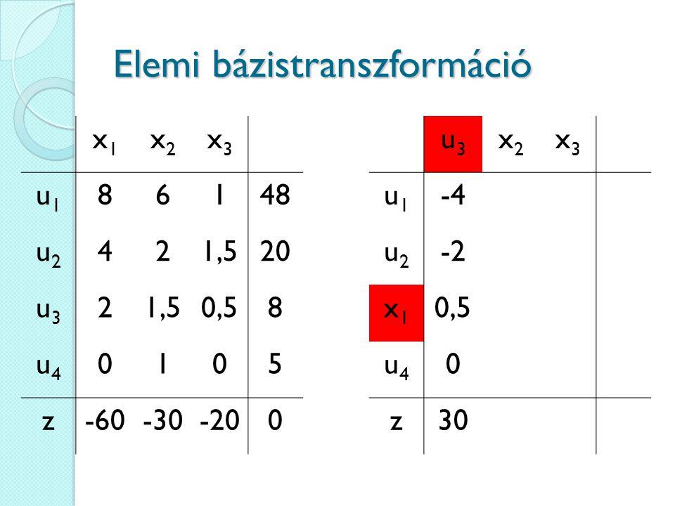 Elemi bázistranszformáció u3u3 x2x2 x3x3 u1u1 -4 u2u2 -2 x1x1 0,5 u4u4 0 z30 x1x1 x2x2 x3x3 u1u1 86148 u2u2 421,520 u3u3 21,50,58 u4u4 0105 z-60-30-200