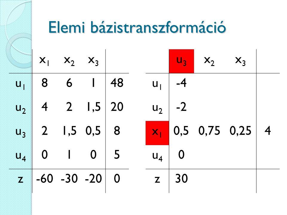 Elemi bázistranszformáció u3u3 x2x2 x3x3 u1u1 -4 u2u2 -2 x1x1 0,50,750,254 u4u4 0 z30 x1x1 x2x2 x3x3 u1u1 86148 u2u2 421,520 u3u3 21,50,58 u4u4 0105 z-60-30-200