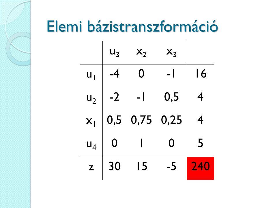 Elemi bázistranszformáció u3u3 x2x2 x3x3 u1u1 -4016 u2u2 -20,54 x1x1 0,750,254 u4u4 0105 z3015-5240