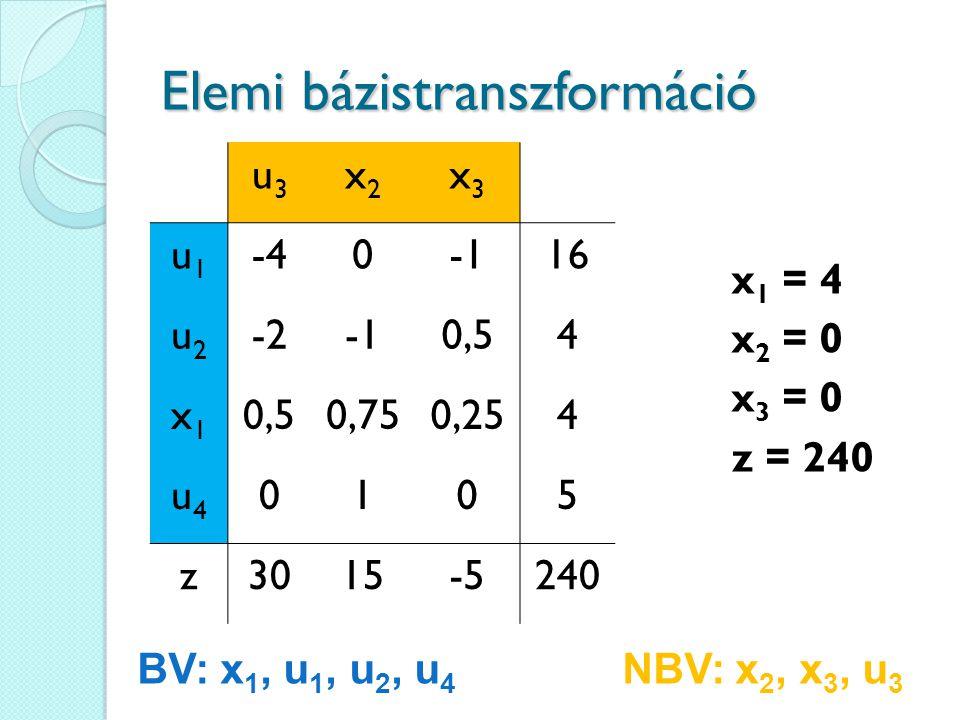 Elemi bázistranszformáció u3u3 x2x2 x3x3 u1u1 -4016 u2u2 -20,54 x1x1 0,750,254 u4u4 0105 z3015-5240 BV: x 1, u 1, u 2, u 4 NBV: x 2, x 3, u 3 x 1 = 4 x 2 = 0 x 3 = 0 z = 240
