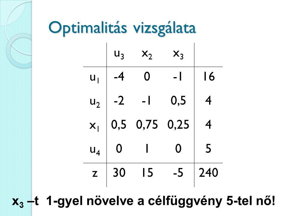 Optimalitás vizsgálata u3u3 x2x2 x3x3 u1u1 -4016 u2u2 -20,54 x1x1 0,750,254 u4u4 0105 z3015-5240 x 3 –t 1-gyel növelve a célfüggvény 5-tel nő!