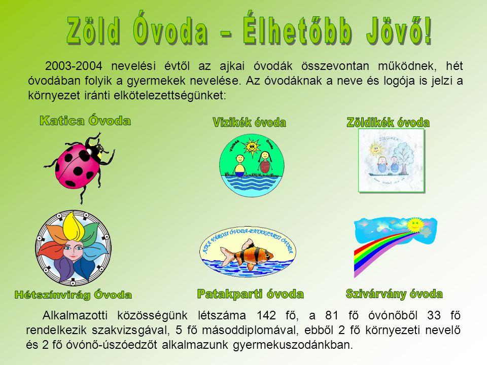 2003-2004 nevelési évtől az ajkai óvodák összevontan működnek, hét óvodában folyik a gyermekek nevelése. Az óvodáknak a neve és logója is jelzi a körn