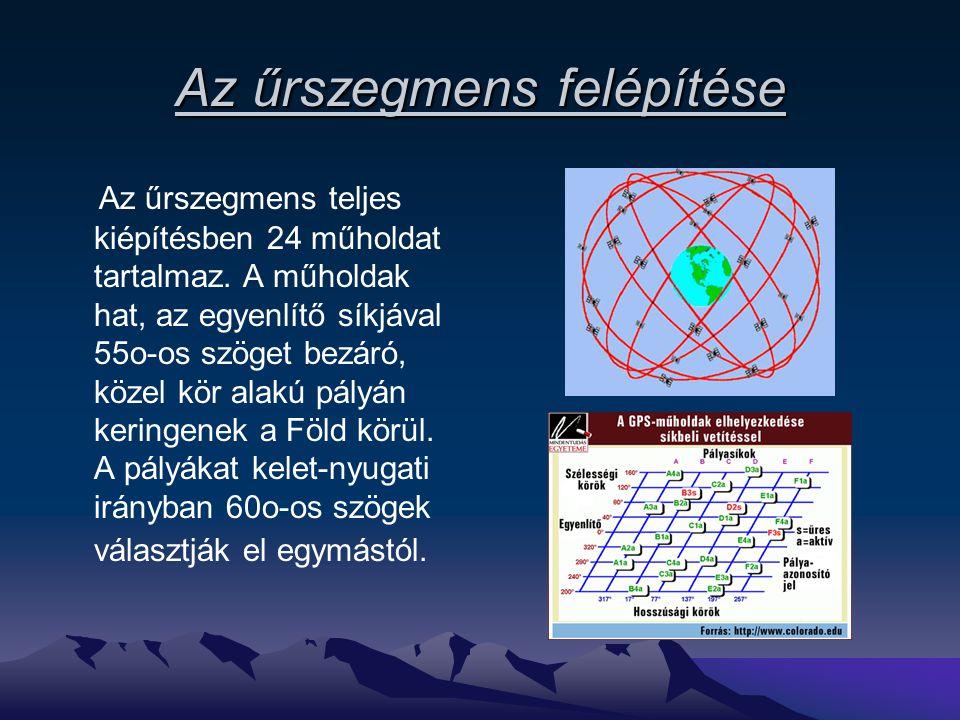 Az űrszegmens felépítése Az űrszegmens teljes kiépítésben 24 műholdat tartalmaz. A műholdak hat, az egyenlítő síkjával 55o-os szöget bezáró, közel kör