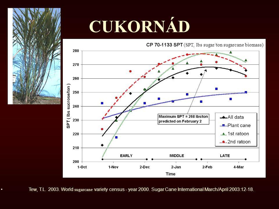CUKORNÁD (SPT, lbs sugar/ton sugarcane biomass ) Tew, T.L. 2003. World sugarcane variety census - year 2000. Sugar Cane International March/April 2003