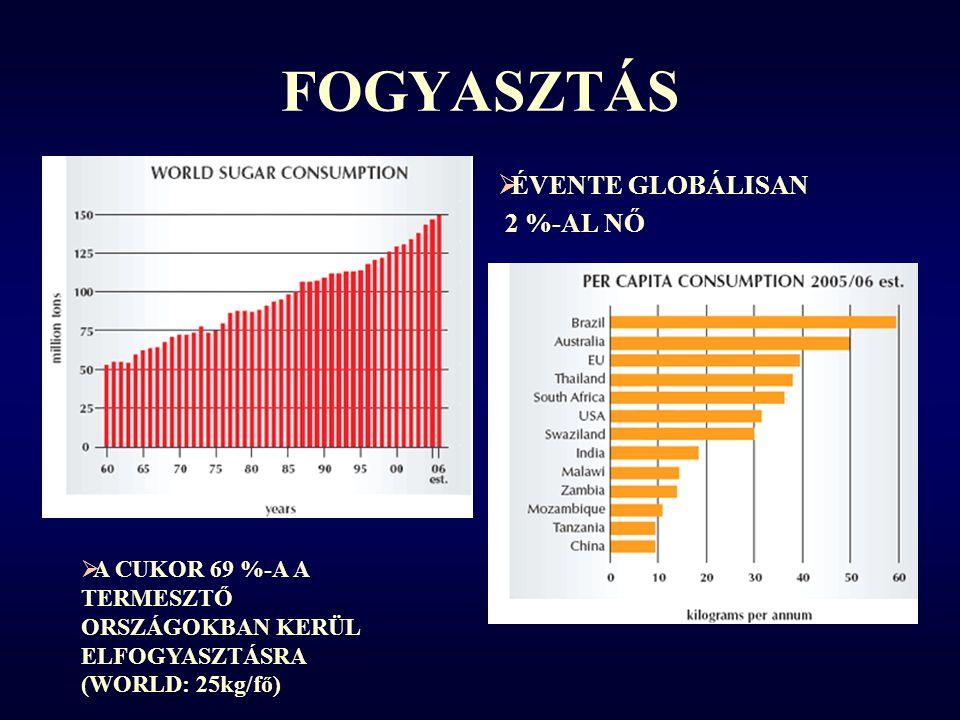 FOGYASZTÁS  ÉVENTE GLOBÁLISAN 2 %-AL NŐ  A CUKOR 69 %-A A TERMESZTŐ ORSZÁGOKBAN KERÜL ELFOGYASZTÁSRA (WORLD: 25kg/fő)