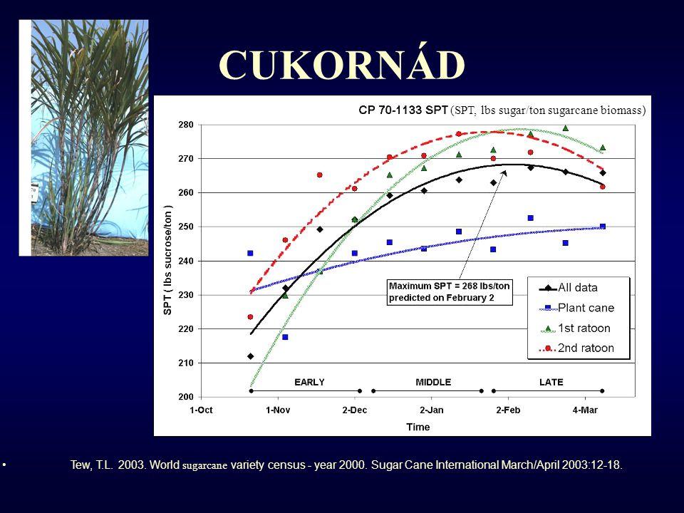 CUKORNÁD (SPT, lbs sugar/ton sugarcane biomass ) Tew, T.L.