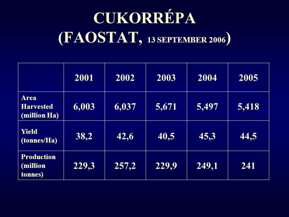 CUKORNÁD (FAOSTAT, 13 SEPTEMBER 2006 ) 20012002200320042005 Area Harvested (million Ha) 19,720,420,820,419,7 Yield (tonnes/Ha) 64,165,265,3 65,6 Production (million tonnes) 1 2621 3301 3591 3321 292