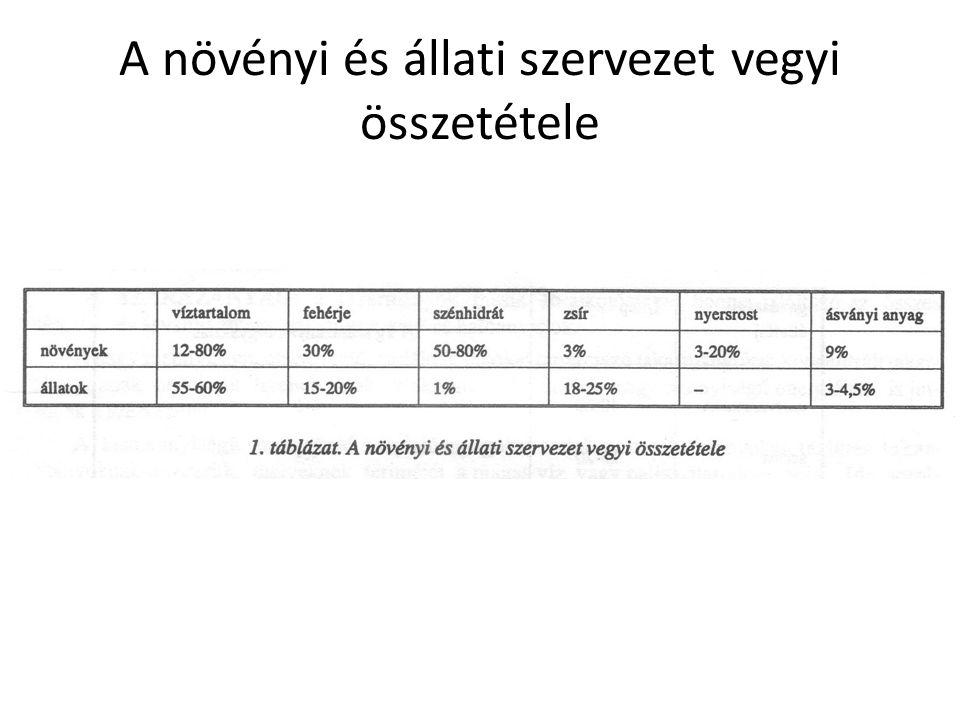 A telített zsírok szobahőmérsékleten szilárdak, (pl.