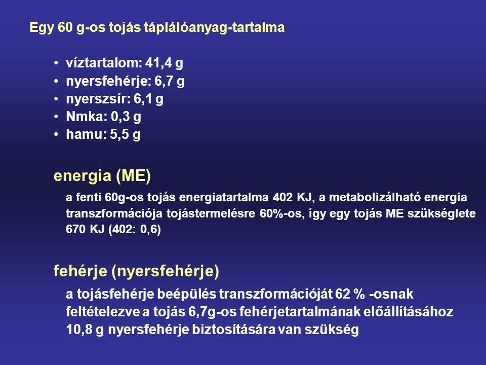 Egy 60 g-os tojás táplálóanyag-tartalma víztartalom: 41,4 g nyersfehérje: 6,7 g nyerszsír: 6,1 g Nmka: 0,3 g hamu: 5,5 g energia (ME) a fenti 60g-os t