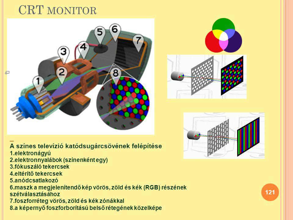 CRT MONITOR 121 A színes televízió katódsugárcsövének felépítése 1.elektronágyú 2.elektronnyalábok (színenként egy) 3.fókuszáló tekercsek 4.eltérítő t