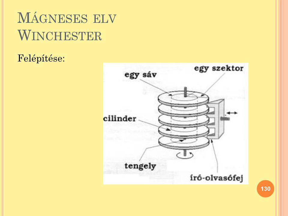 M ÁGNESES ELV W INCHESTER Felépítése: 130