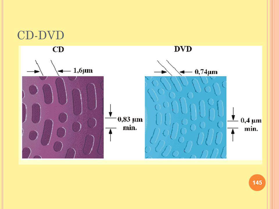 CD-DVD 145