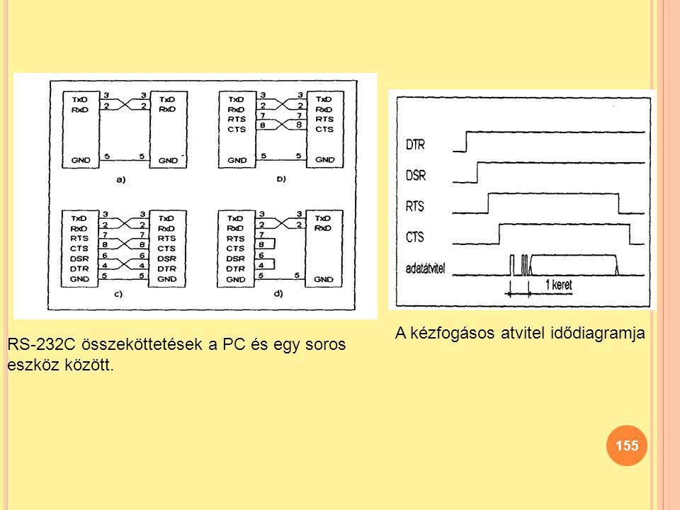 155 RS-232C összeköttetések a PC és egy soros eszköz között. A kézfogásos atvitel idődiagramja