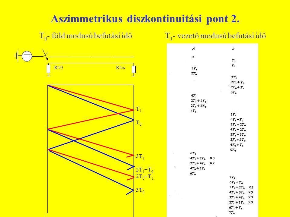 Aszimmetrikus diszkontinuitási pont 2.