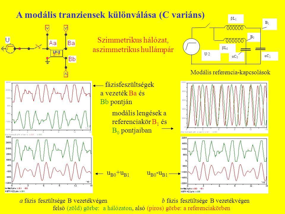 A modális rezgőkörök paramétereinek számítása Vezetékadatok:Z 1 =200 ohm, l=100 km, v 1 =290 km/ms, T 1 =0.345 ms Z 0 =400 ohm, v 0 =220 km/ms, T 0 =0.455 ms Fentiekből számítva: L 1 =Z 1 T 1 =69 mH, C 1 =T 1 /Z 1 =1.725 μF, L 0 =T 0 Z 0 =182 mH, C 0 =T 0 /Z 0 =1.138 μF A referencia - rezgőkörök paramétereinek szorzói mindkét modusban: α=0.81, β=0.5.