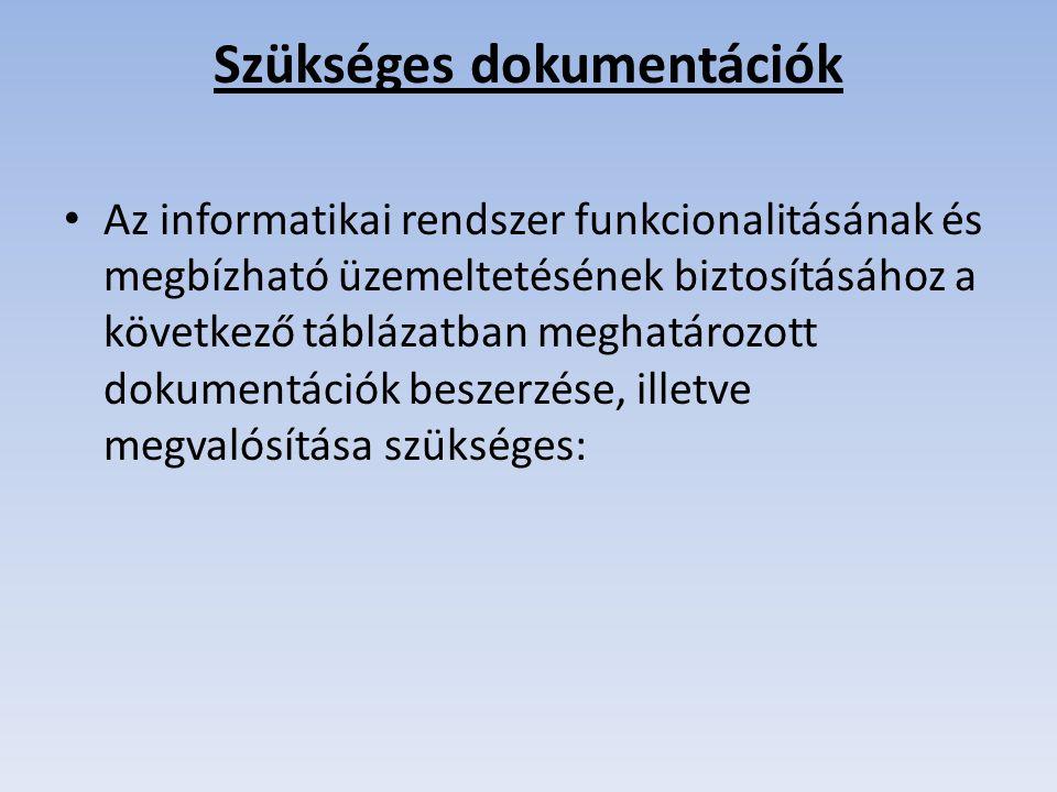 Szükséges dokumentációk Az informatikai rendszer funkcionalitásának és megbízható üzemeltetésének biztosításához a következő táblázatban meghatározott dokumentációk beszerzése, illetve megvalósítása szükséges: