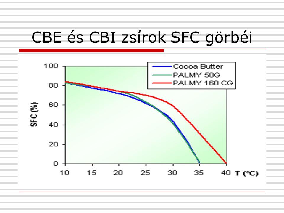 CBE zsírok előállítása  a SOS, POP konfigurációjú trigliceridek frakcionálással való előállítása után 1.3-specifikus lipáz enzimmel átészterezés következik.