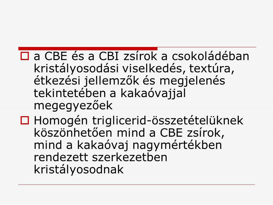 A CBI zsírok alapfunkciója A CBI zsírok szilárdzsír-tartalma nagyobb, így e zsírokat a kakaóvajhoz adva megnövelhető a termékek hőstabilitása A CBI hozzáadása csökkentheti a töltelék migrációját a termék felszínére