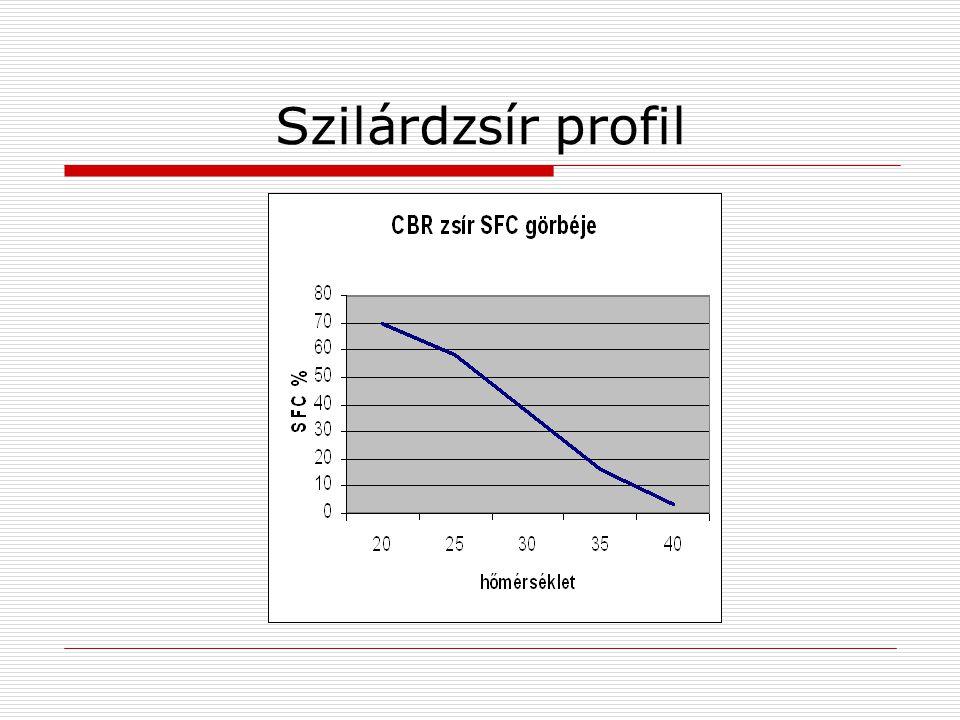 CBR zsírok előállítása  Nyersanyagok a szójaolaj, repceolaj, gyapotmagolaj és pálmaolaj  Előállításuk speciális hidrogénezéssel és frakcionálással történik  Ennek következtében a transzzsírsav tartalom komoly problémát jelenthet