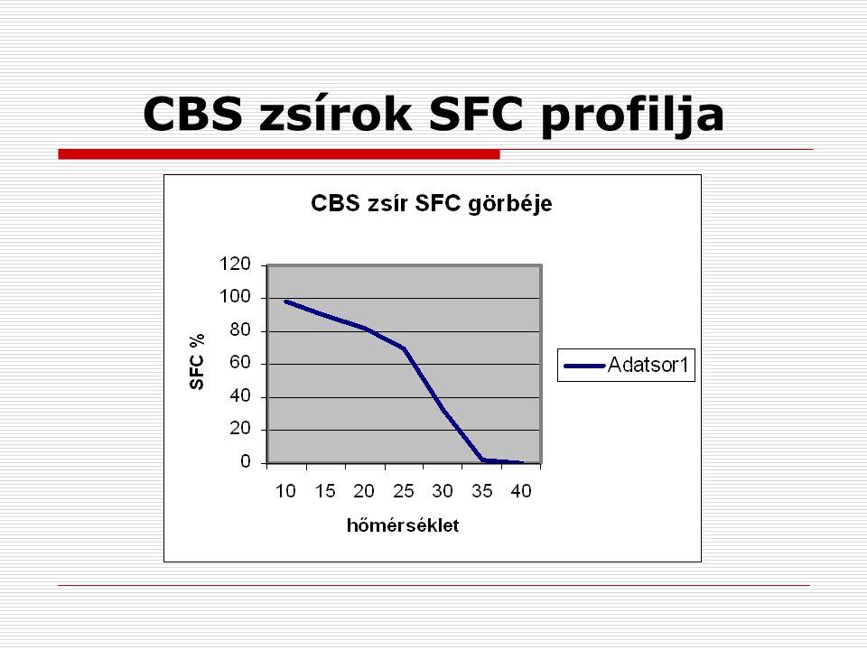 CBS zsírok SFC profilja