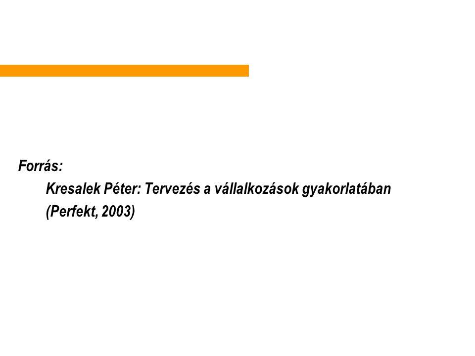 . Forrás: Kresalek Péter: Tervezés a vállalkozások gyakorlatában (Perfekt, 2003)
