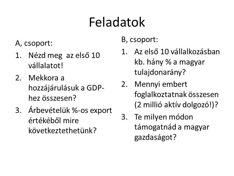 Feladatok A, csoport: 1.Nézd meg az első 10 vállalatot! 2.Mekkora a hozzájárulásuk a GDP- hez összesen? 3.Árbevételük %-os export értékéből mire követ