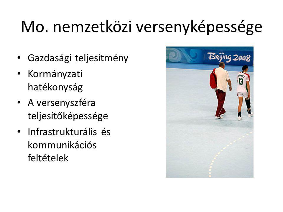Versenyképesség változása 2008 2010 52.