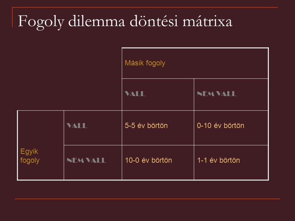 Fogoly dilemma döntési mátrixa Másik fogoly VALLNEM VALL VALL 5-5 év börtön0-10 év börtön Egyik fogoly NEM VALL 10-0 év börtön1-1 év börtön