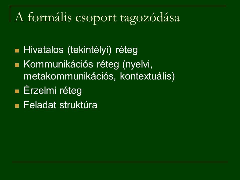 A formális csoport tagozódása Hivatalos (tekintélyi) réteg Kommunikációs réteg (nyelvi, metakommunikációs, kontextuális) Érzelmi réteg Feladat struktú