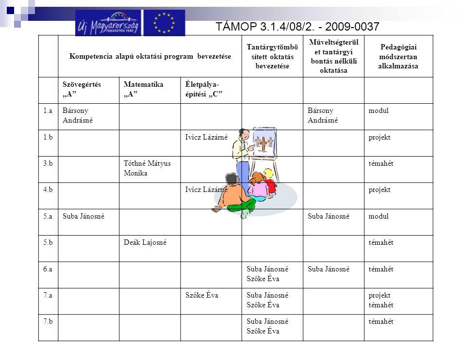 Kompetencia alapú oktatási program bevezetése Tantárgytömbö sített oktatás bevezetése Műveltségterül et tantárgyi bontás nélküli oktatása Pedagógiai m