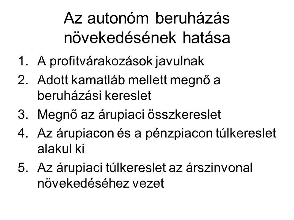 Az autonóm beruházás növekedésének hatása 1.A profitvárakozások javulnak 2.Adott kamatláb mellett megnő a beruházási kereslet 3.Megnő az árupiaci össz