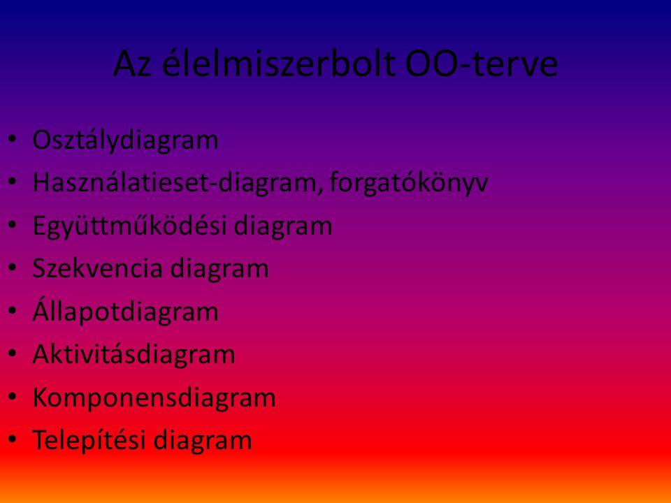 Az élelmiszerbolt OO-terve Osztálydiagram Használatieset-diagram, forgatókönyv Együttműködési diagram Szekvencia diagram Állapotdiagram Aktivitásdiagram Komponensdiagram Telepítési diagram