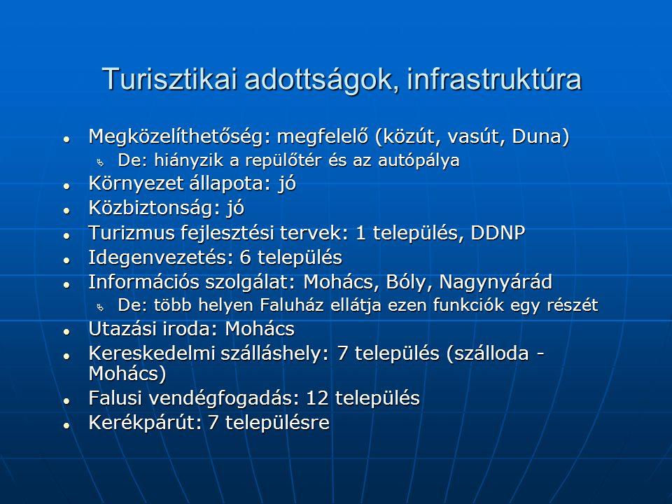 Turisztikai adottságok, infrastruktúra Megközelíthetőség: megfelelő (közút, vasút, Duna) Megközelíthetőség: megfelelő (közút, vasút, Duna)  De: hiányzik a repülőtér és az autópálya Környezet állapota: jó Környezet állapota: jó Közbiztonság: jó Közbiztonság: jó Turizmus fejlesztési tervek: 1 település, DDNP Turizmus fejlesztési tervek: 1 település, DDNP Idegenvezetés: 6 település Idegenvezetés: 6 település Információs szolgálat: Mohács, Bóly, Nagynyárád Információs szolgálat: Mohács, Bóly, Nagynyárád  De: több helyen Faluház ellátja ezen funkciók egy részét Utazási iroda: Mohács Utazási iroda: Mohács Kereskedelmi szálláshely: 7 település (szálloda - Mohács) Kereskedelmi szálláshely: 7 település (szálloda - Mohács) Falusi vendégfogadás: 12 település Falusi vendégfogadás: 12 település Kerékpárút: 7 településre Kerékpárút: 7 településre