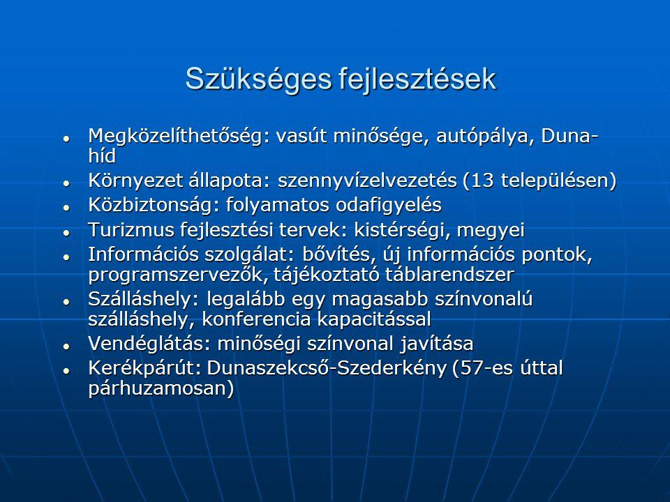 Szükséges fejlesztések Megközelíthetőség: vasút minősége, autópálya, Duna- híd Megközelíthetőség: vasút minősége, autópálya, Duna- híd Környezet állapota: szennyvízelvezetés (13 településen) Környezet állapota: szennyvízelvezetés (13 településen) Közbiztonság: folyamatos odafigyelés Közbiztonság: folyamatos odafigyelés Turizmus fejlesztési tervek: kistérségi, megyei Turizmus fejlesztési tervek: kistérségi, megyei Információs szolgálat: bővítés, új információs pontok, programszervezők, tájékoztató táblarendszer Információs szolgálat: bővítés, új információs pontok, programszervezők, tájékoztató táblarendszer Szálláshely: legalább egy magasabb színvonalú szálláshely, konferencia kapacitással Szálláshely: legalább egy magasabb színvonalú szálláshely, konferencia kapacitással Vendéglátás: minőségi színvonal javítása Vendéglátás: minőségi színvonal javítása Kerékpárút: Dunaszekcső-Szederkény (57-es úttal párhuzamosan) Kerékpárút: Dunaszekcső-Szederkény (57-es úttal párhuzamosan)