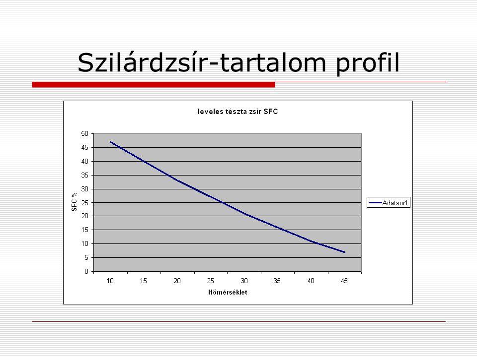 Szilárdzsír-tartalom profil