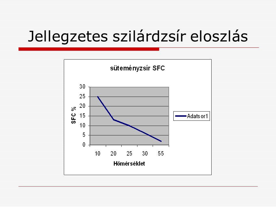 Jellegzetes szilárdzsír eloszlás