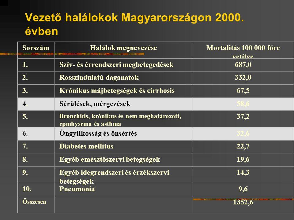 Vezető halálokok Magyarországon 2000.