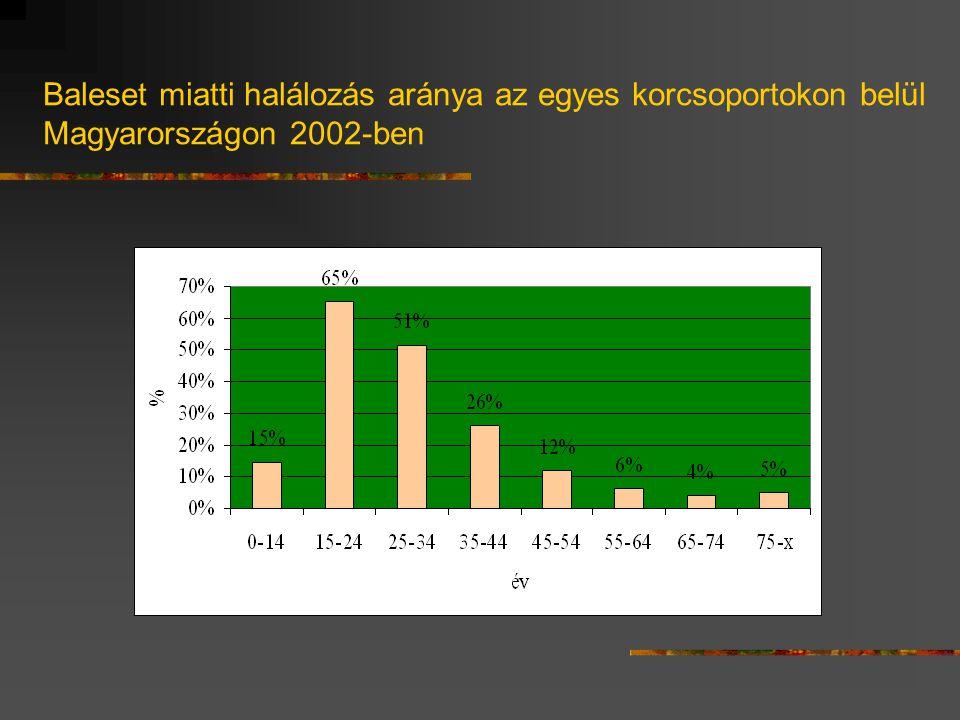 Baleset miatti halálozás aránya az egyes korcsoportokon belül Magyarországon 2002-ben