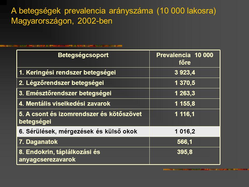 A betegségek prevalencia arányszáma (10 000 lakosra) Magyarországon, 2002-ben 395,88.