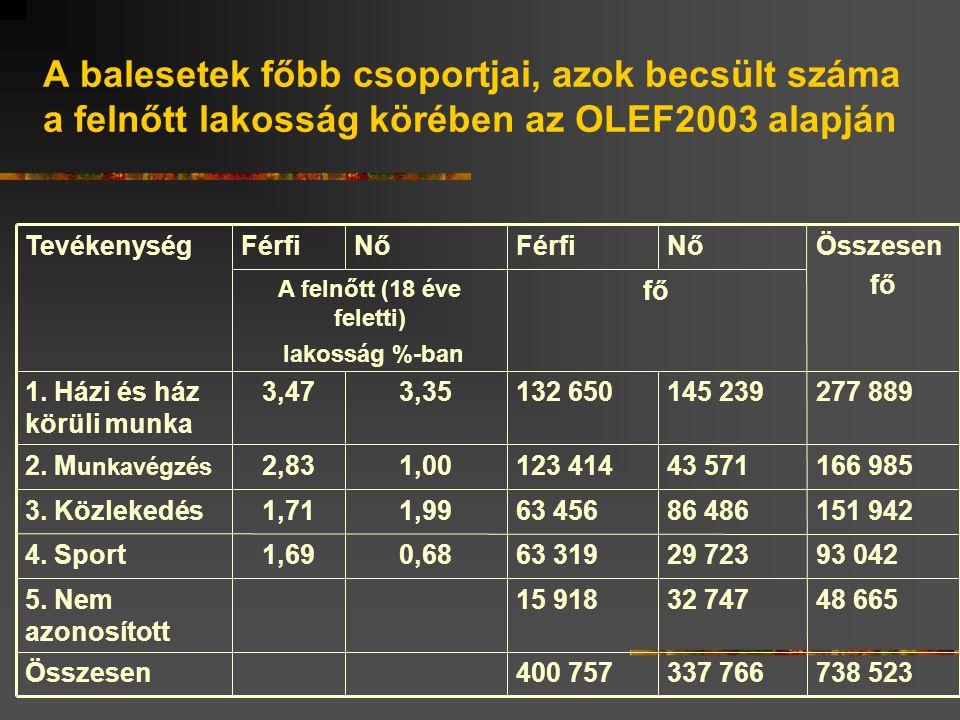 A balesetek főbb csoportjai, azok becsült száma a felnőtt lakosság körében az OLEF2003 alapján 738 523337 766400 757Összesen 48 66532 74715 9185.