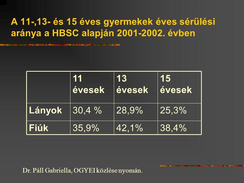 A 11-,13- és 15 éves gyermekek éves sérülési aránya a HBSC alapján 2001-2002.