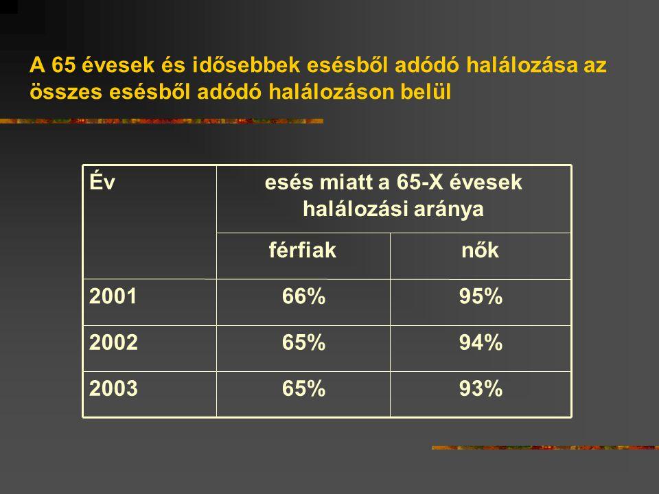 A 65 évesek és idősebbek esésből adódó halálozása az összes esésből adódó halálozáson belül 93%65%2003 94%65%2002 95%66%2001 nőkférfiak esés miatt a 65-X évesek halálozási aránya Év