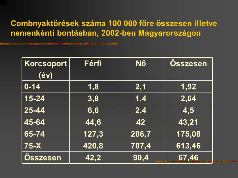 Combnyaktörések száma 100 000 főre összesen illetve nemenkénti bontásban, 2002-ben Magyarországon 67,4690,442,2Összesen 613,46707,4420,875-X 175,08206,7127,365-74 43,214244,645-64 4,52,46,625-44 2,641,43,815-24 1,922,11,80-14 ÖsszesenNőFérfiKorcsoport (év)
