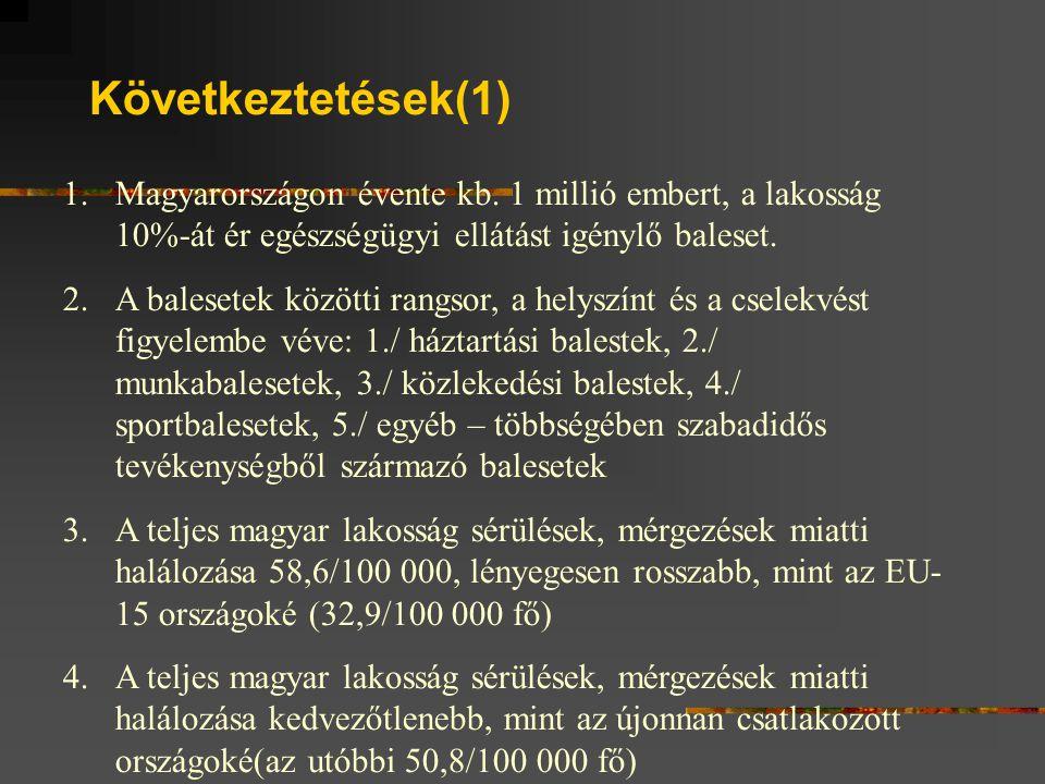 Következtetések(1) 1.Magyarországon évente kb.