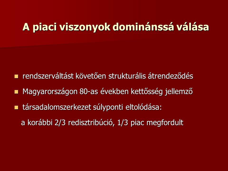 A piaci viszonyok dominánssá válása rendszerváltást követően strukturális átrendeződés rendszerváltást követően strukturális átrendeződés Magyarországon 80-as években kettősség jellemző Magyarországon 80-as években kettősség jellemző társadalomszerkezet súlyponti eltolódása: társadalomszerkezet súlyponti eltolódása: a korábbi 2/3 redisztribúció, 1/3 piac megfordult a korábbi 2/3 redisztribúció, 1/3 piac megfordult