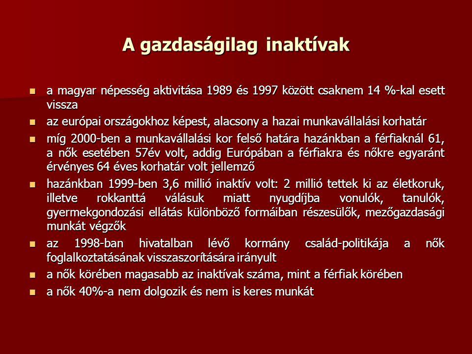 A gazdaságilag inaktívak a magyar népesség aktivitása 1989 és 1997 között csaknem 14 %-kal esett vissza a magyar népesség aktivitása 1989 és 1997 között csaknem 14 %-kal esett vissza az európai országokhoz képest, alacsony a hazai munkavállalási korhatár az európai országokhoz képest, alacsony a hazai munkavállalási korhatár míg 2000-ben a munkavállalási kor felső határa hazánkban a férfiaknál 61, a nők esetében 57év volt, addig Európában a férfiakra és nőkre egyaránt érvényes 64 éves korhatár volt jellemző míg 2000-ben a munkavállalási kor felső határa hazánkban a férfiaknál 61, a nők esetében 57év volt, addig Európában a férfiakra és nőkre egyaránt érvényes 64 éves korhatár volt jellemző hazánkban 1999-ben 3,6 millió inaktív volt: 2 millió tettek ki az életkoruk, illetve rokkanttá válásuk miatt nyugdíjba vonulók, tanulók, gyermekgondozási ellátás különböző formáiban részesülők, mezőgazdasági munkát végzők hazánkban 1999-ben 3,6 millió inaktív volt: 2 millió tettek ki az életkoruk, illetve rokkanttá válásuk miatt nyugdíjba vonulók, tanulók, gyermekgondozási ellátás különböző formáiban részesülők, mezőgazdasági munkát végzők az 1998-ban hivatalban lévő kormány család-politikája a nők foglalkoztatásának visszaszorítására irányult az 1998-ban hivatalban lévő kormány család-politikája a nők foglalkoztatásának visszaszorítására irányult a nők körében magasabb az inaktívak száma, mint a férfiak körében a nők körében magasabb az inaktívak száma, mint a férfiak körében a nők 40%-a nem dolgozik és nem is keres munkát a nők 40%-a nem dolgozik és nem is keres munkát